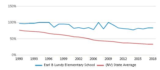 This chart display the percentage of White students in Earl B Lundy Elementary School and the percentage of White public school students in Nevada by year, with the latest 2017-18 school year data.