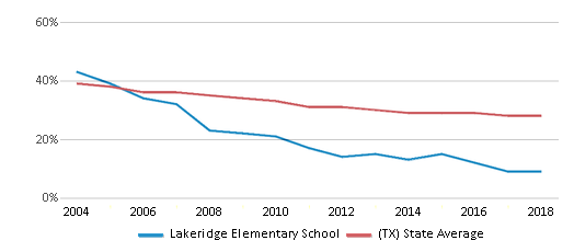 This chart display the percentage of White students in Lakeridge Elementary School and the percentage of White public school students in Texas by year, with the latest 2017-18 school year data.