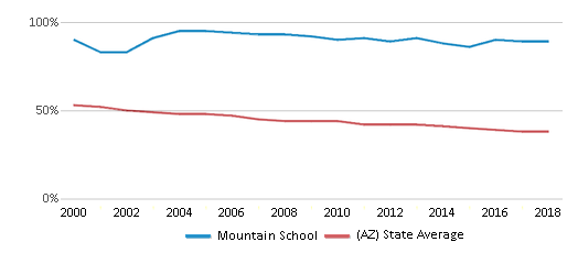 This chart display the percentage of White students in Mountain School and the percentage of White public school students in Arizona by year, with the latest 2017-18 school year data.