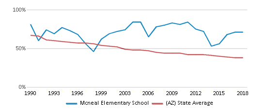 This chart display the percentage of White students in Mcneal Elementary School and the percentage of White public school students in Arizona by year, with the latest 2017-18 school year data.