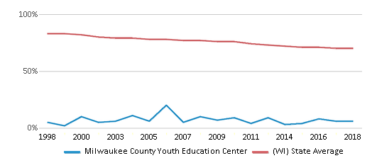 This chart display the percentage of White students in Milwaukee County Youth Education Center and the percentage of White public school students in Wisconsin by year, with the latest 2017-18 school year data.