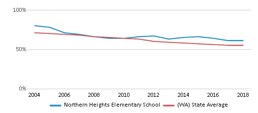 This chart display the percentage of White students in Northern Heights Elementary School and the percentage of White public school students in Washington by year, with the latest 2017-18 school year data.