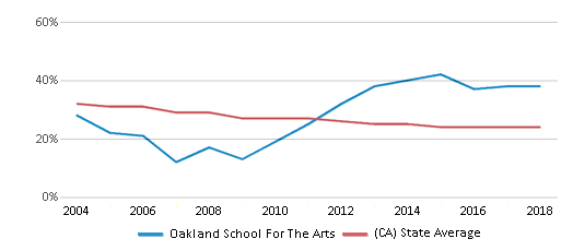 This chart display the percentage of White students in Oakland School For The Arts and the percentage of White public school students in California by year, with the latest 2017-18 school year data.
