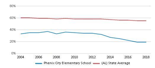 This chart display the percentage of White students in Phenix City Elementary School and the percentage of White public school students in Alabama by year, with the latest 2017-18 school year data.