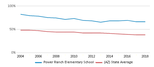 This chart display the percentage of White students in Power Ranch Elementary School and the percentage of White public school students in Arizona by year, with the latest 2017-18 school year data.