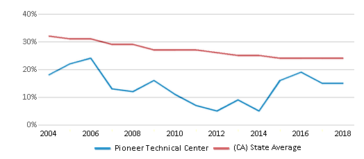 This chart display the percentage of White students in Pioneer Technical Center and the percentage of White public school students in California by year, with the latest 2017-18 school year data.