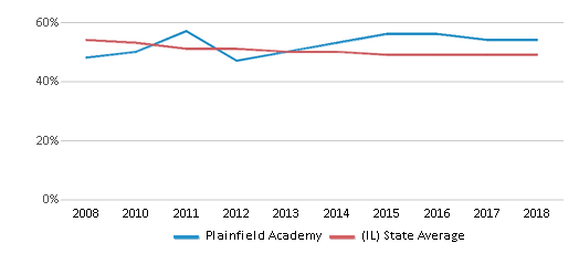 This chart display the percentage of White students in Plainfield Academy and the percentage of White public school students in Illinois by year, with the latest 2017-18 school year data.