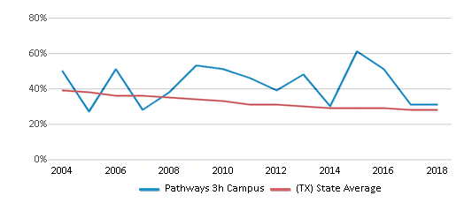 This chart display the percentage of White students in Pathways 3h Campus and the percentage of White public school students in Texas by year, with the latest 2017-18 school year data.