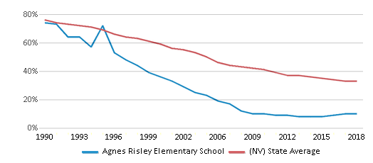 This chart display the percentage of White students in Agnes Risley Elementary School and the percentage of White public school students in Nevada by year, with the latest 2017-18 school year data.