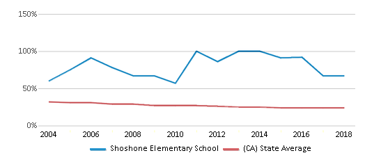 This chart display the percentage of White students in Shoshone Elementary School and the percentage of White public school students in California by year, with the latest 2017-18 school year data.