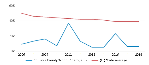 This chart display the percentage of White students in St. Lucie County School Board-jail Program-ese and the percentage of White public school students in Florida by year, with the latest 2017-18 school year data.