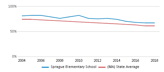 This chart display the percentage of White students in Sprague Elementary School and the percentage of White public school students in Massachusetts by year, with the latest 2017-18 school year data.