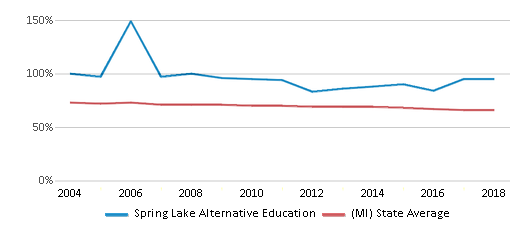 This chart display the percentage of White students in Spring Lake Alternative Education and the percentage of White public school students in Michigan by year, with the latest 2017-18 school year data.