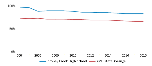 This chart display the percentage of White students in Stoney Creek High School and the percentage of White public school students in Michigan by year, with the latest 2017-18 school year data.