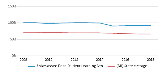 This chart display the percentage of White students in Shiawassee Resd Student Learning Center West and the percentage of White public school students in Michigan by year, with the latest 2017-18 school year data.