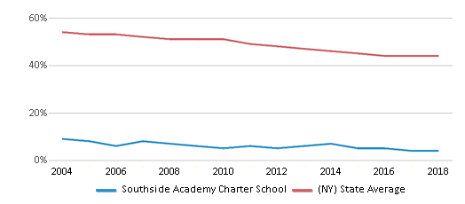 This chart display the percentage of White students in Southside Academy Charter School and the percentage of White public school students in New York by year, with the latest 2017-18 school year data.