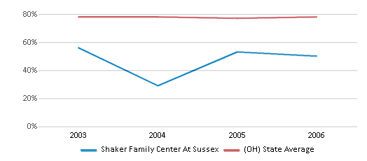 This chart display the percentage of White students in Shaker Family Center At Sussex and the percentage of White public school students in Ohio by year, with the latest 2005-06 school year data.
