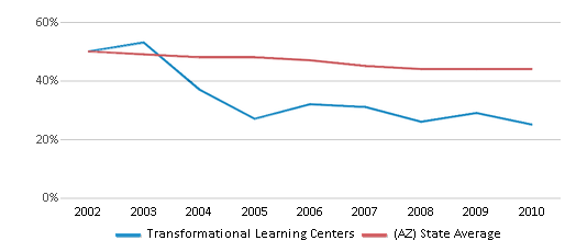 This chart display the percentage of White students in Transformational Learning Centers and the percentage of White public school students in Arizona by year, with the latest 2009-10 school year data.