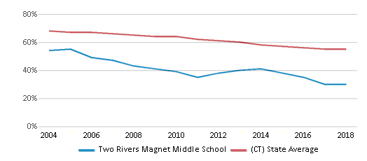 This chart display the percentage of White students in Two Rivers Magnet Middle School and the percentage of White public school students in Connecticut by year, with the latest 2017-18 school year data.