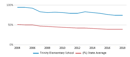 This chart display the percentage of White students in Trinity Elementary School and the percentage of White public school students in Florida by year, with the latest 2017-18 school year data.