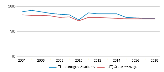 This chart display the percentage of White students in Timpanogos Academy and the percentage of White public school students in Utah by year, with the latest 2017-18 school year data.