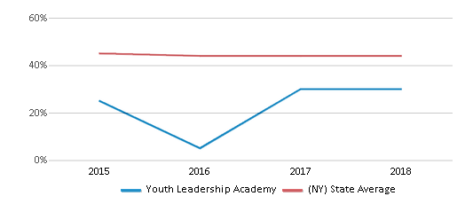 This chart display the percentage of White students in Youth Leadership Academy and the percentage of White public school students in New York by year, with the latest 2017-18 school year data.